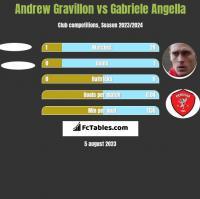 Andrew Gravillon vs Gabriele Angella h2h player stats
