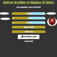 Andrew Gravillon vs Gianluca Di Chiara h2h player stats