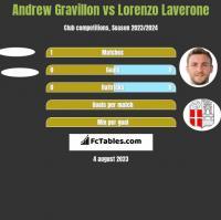 Andrew Gravillon vs Lorenzo Laverone h2h player stats