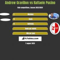Andrew Gravillon vs Raffaele Pucino h2h player stats
