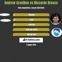 Andrew Gravillon vs Riccardo Brosco h2h player stats