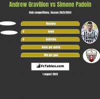 Andrew Gravillon vs Simone Padoin h2h player stats