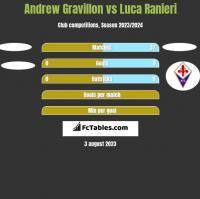 Andrew Gravillon vs Luca Ranieri h2h player stats
