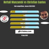 Neftali Manzambi vs Christian Santos h2h player stats