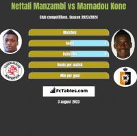 Neftali Manzambi vs Mamadou Kone h2h player stats