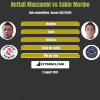 Neftali Manzambi vs Sabin Merino h2h player stats
