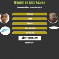 Wendel vs Alex Soares h2h player stats