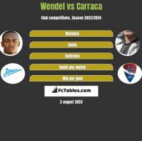 Wendel vs Carraca h2h player stats