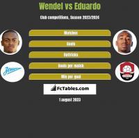 Wendel vs Eduardo h2h player stats