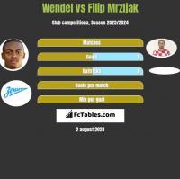 Wendel vs Filip Mrzljak h2h player stats