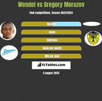 Wendel vs Gregory Morozov h2h player stats
