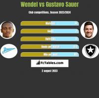 Wendel vs Gustavo Sauer h2h player stats