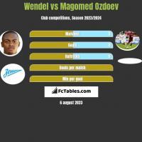 Wendel vs Magomed Ozdoev h2h player stats