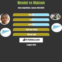 Wendel vs Malcom h2h player stats