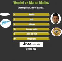 Wendel vs Marco Matias h2h player stats
