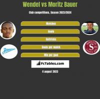 Wendel vs Moritz Bauer h2h player stats
