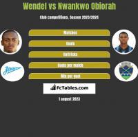 Wendel vs Nwankwo Obiorah h2h player stats