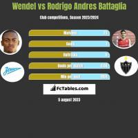 Wendel vs Rodrigo Andres Battaglia h2h player stats