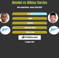 Wendel vs Wilmar Barrios h2h player stats