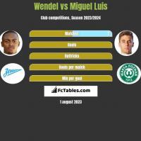 Wendel vs Miguel Luis h2h player stats