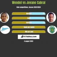 Wendel vs Jovane Cabral h2h player stats