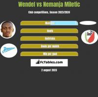 Wendel vs Nemanja Miletic h2h player stats