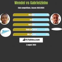 Wendel vs Gabrielzinho h2h player stats
