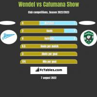 Wendel vs Cafumana Show h2h player stats