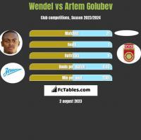 Wendel vs Artem Golubev h2h player stats
