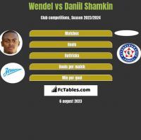 Wendel vs Daniil Shamkin h2h player stats