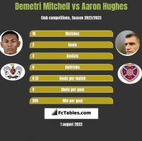 Demetri Mitchell vs Aaron Hughes h2h player stats