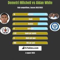Demetri Mitchell vs Aidan White h2h player stats