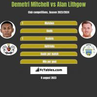 Demetri Mitchell vs Alan Lithgow h2h player stats