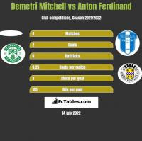 Demetri Mitchell vs Anton Ferdinand h2h player stats