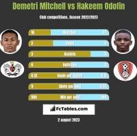 Demetri Mitchell vs Hakeem Odofin h2h player stats