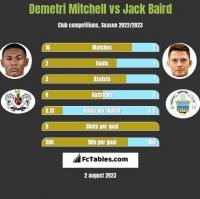 Demetri Mitchell vs Jack Baird h2h player stats