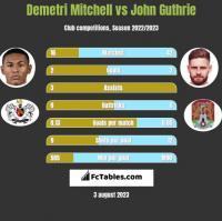 Demetri Mitchell vs John Guthrie h2h player stats