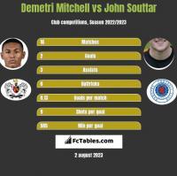Demetri Mitchell vs John Souttar h2h player stats