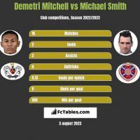 Demetri Mitchell vs Michael Smith h2h player stats