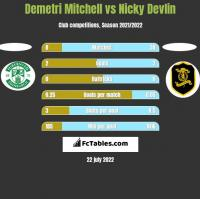 Demetri Mitchell vs Nicky Devlin h2h player stats