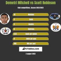 Demetri Mitchell vs Scott Robinson h2h player stats