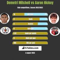 Demetri Mitchell vs Aaron Hickey h2h player stats