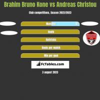 Brahim Bruno Kone vs Andreas Christou h2h player stats