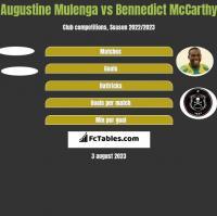 Augustine Mulenga vs Bennedict McCarthy h2h player stats