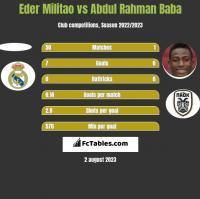 Eder Militao vs Abdul Rahman Baba h2h player stats