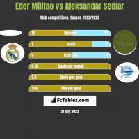 Eder Militao vs Aleksandar Sedlar h2h player stats