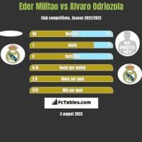 Eder Militao vs Alvaro Odriozola h2h player stats