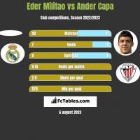 Eder Militao vs Ander Capa h2h player stats