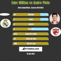 Eder Militao vs Andre Pinto h2h player stats