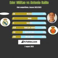 Eder Militao vs Antonio Raillo h2h player stats